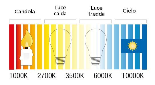 Comparazione Colore Temperatura led